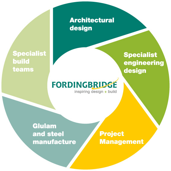Fordingbridge Integrated Expertise graphic