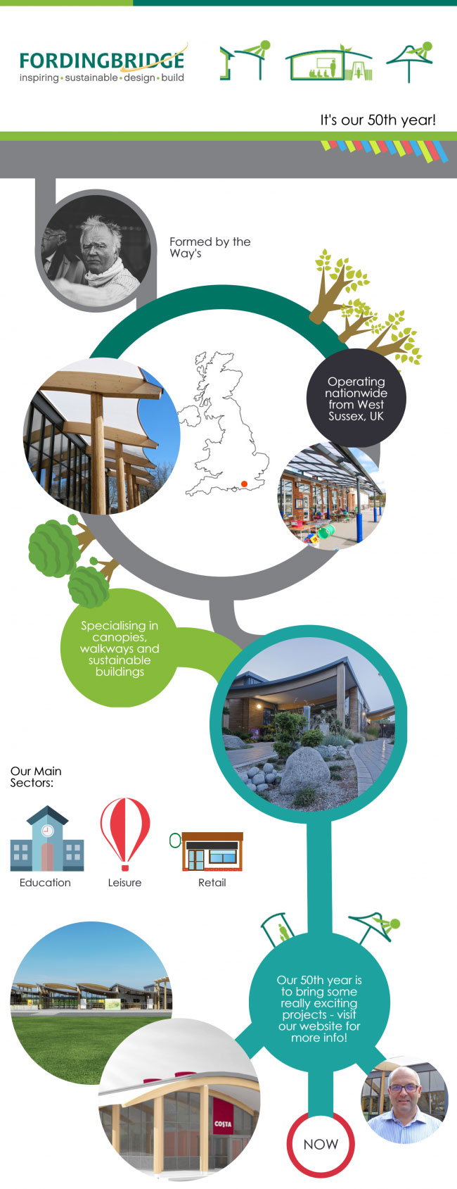 Fordingbridge's 50th Year infographic
